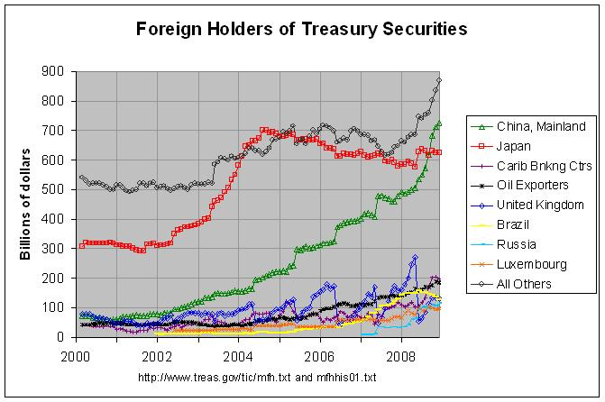 treasury holders 2
