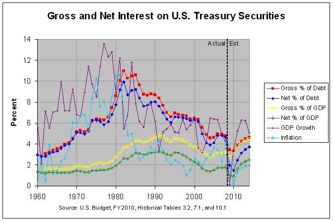 Interest on Treasury Debt Securities: 1960-2014