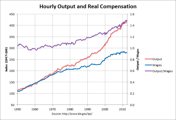 Hourly Output and Real Compensation