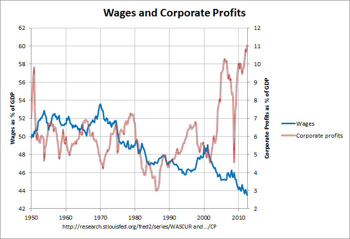 Wages and Corporate Profits