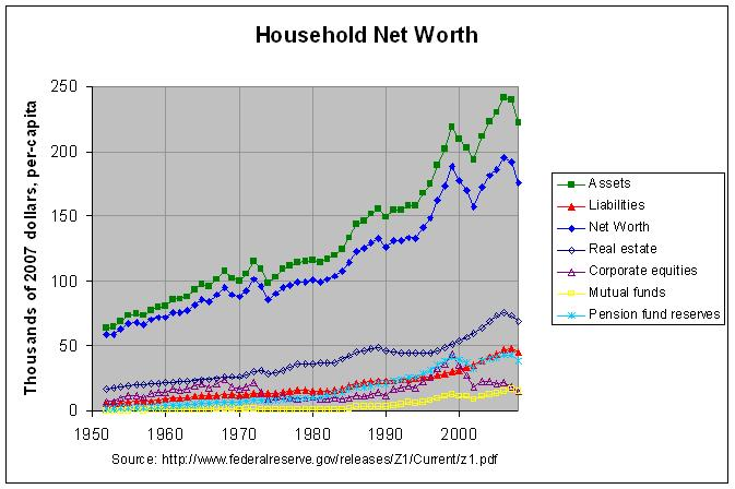 Per-capita Net Worth
